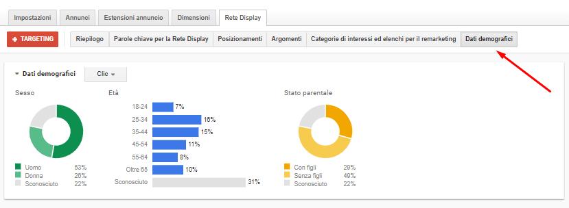 adwords dati demografici